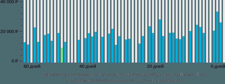 Динамика цен в зависимости от количества оставшихся дней до вылета из Перми в Пизу