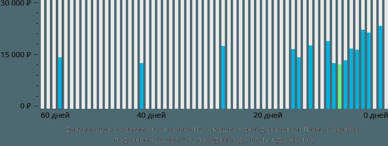 Динамика цен в зависимости от количества оставшихся дней до вылета из Перми в Оренбург