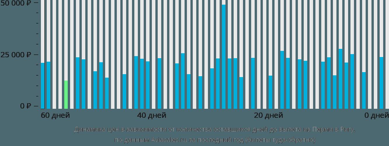 Динамика цен в зависимости от количества оставшихся дней до вылета из Перми в Ригу