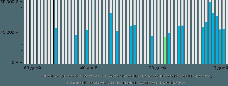 Динамика цен в зависимости от количества оставшихся дней до вылета из Перми в Саратов