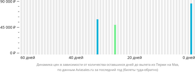 Динамика цен в зависимости от количества оставшихся дней до вылета из Перми на Маэ
