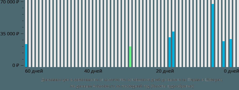 Динамика цен в зависимости от количества оставшихся дней до вылета из Перми в Швецию