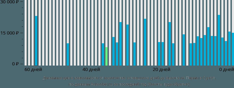 Динамика цен в зависимости от количества оставшихся дней до вылета из Перми в Сургут