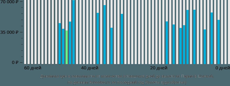 Динамика цен в зависимости от количества оставшихся дней до вылета из Перми в Шанхай