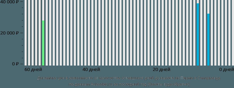 Динамика цен в зависимости от количества оставшихся дней до вылета из Перми в Самарканда