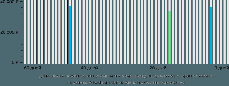 Динамика цен в зависимости от количества оставшихся дней до вылета из Перми в Севилью