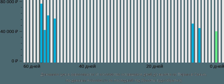 Динамика цен в зависимости от количества оставшихся дней до вылета из Перми в Санью