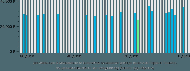 Динамика цен в зависимости от количества оставшихся дней до вылета из Перми в Ташкент