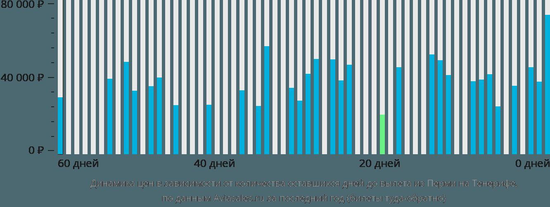 Динамика цен в зависимости от количества оставшихся дней до вылета из Перми на Тенерифе