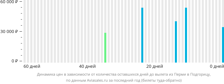 Динамика цен в зависимости от количества оставшихся дней до вылета из Перми в Подгорицу