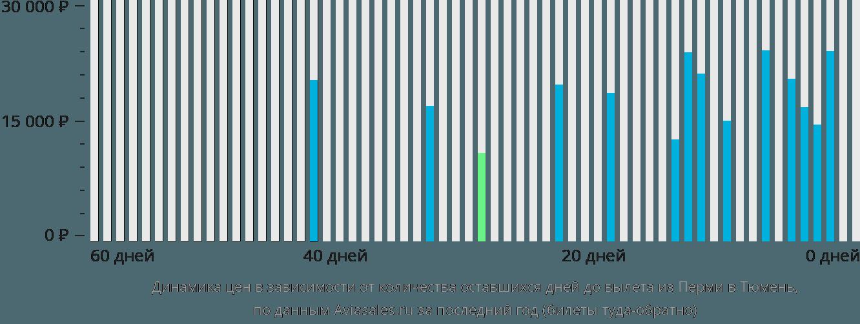 Динамика цен в зависимости от количества оставшихся дней до вылета из Перми в Тюмень