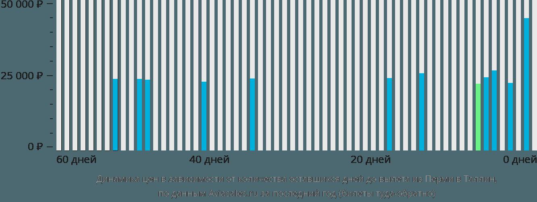 Динамика цен в зависимости от количества оставшихся дней до вылета из Перми в Таллин