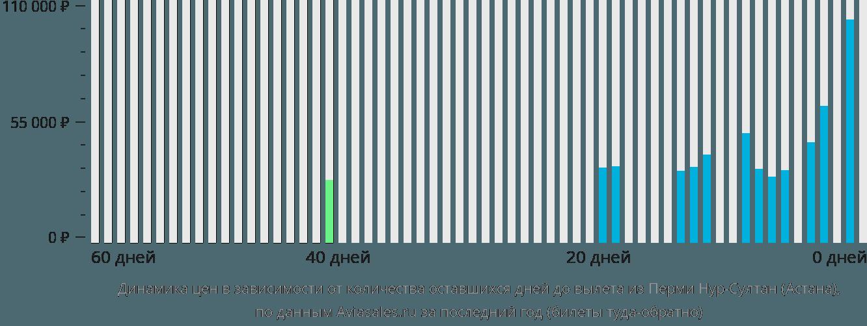 Динамика цен в зависимости от количества оставшихся дней до вылета из Перми в Астану