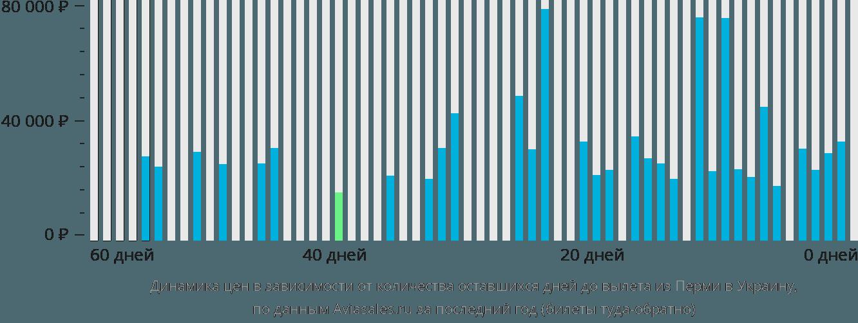Динамика цен в зависимости от количества оставшихся дней до вылета из Перми в Украину