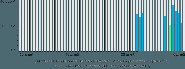 Динамика цен в зависимости от количества оставшихся дней до вылета из Перми в Ухту