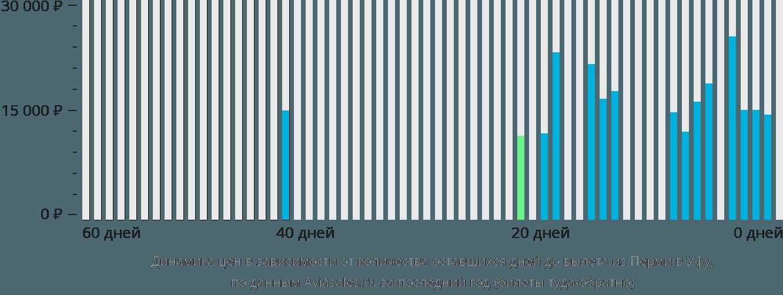 Динамика цен в зависимости от количества оставшихся дней до вылета из Перми в Уфу