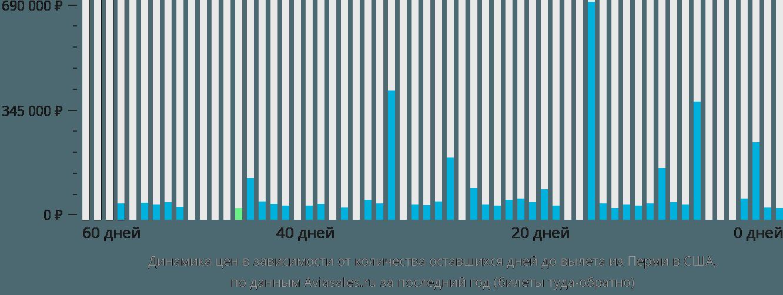 Динамика цен в зависимости от количества оставшихся дней до вылета из Перми в США