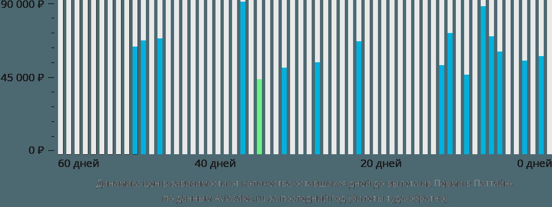 Динамика цен в зависимости от количества оставшихся дней до вылета из Перми в Паттайю