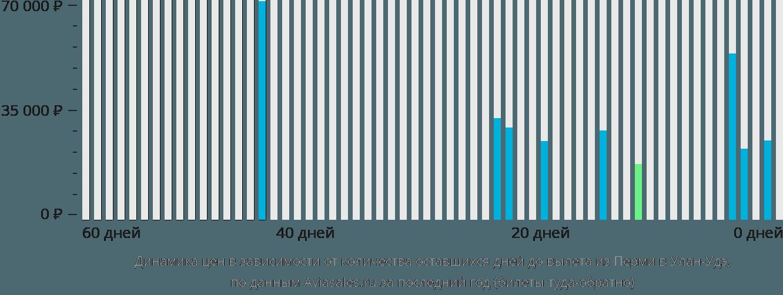 Динамика цен в зависимости от количества оставшихся дней до вылета из Перми в Улан-Удэ