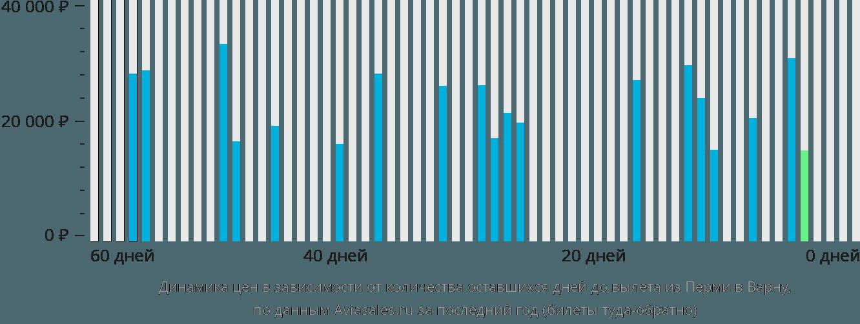 Динамика цен в зависимости от количества оставшихся дней до вылета из Перми в Варну