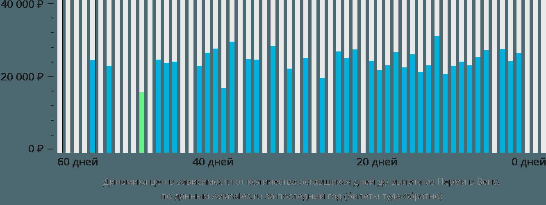 Динамика цен в зависимости от количества оставшихся дней до вылета из Перми в Вену