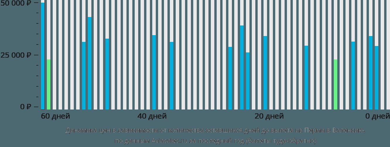 Динамика цен в зависимости от количества оставшихся дней до вылета из Перми в Валенсию