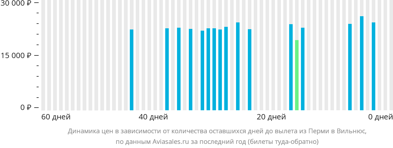 Динамика цен в зависимости от количества оставшихся дней до вылета из Перми в Вильнюс