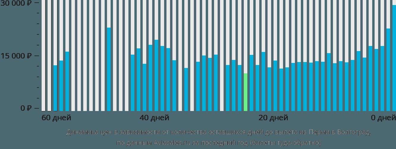 Динамика цен в зависимости от количества оставшихся дней до вылета из Перми в Волгоград