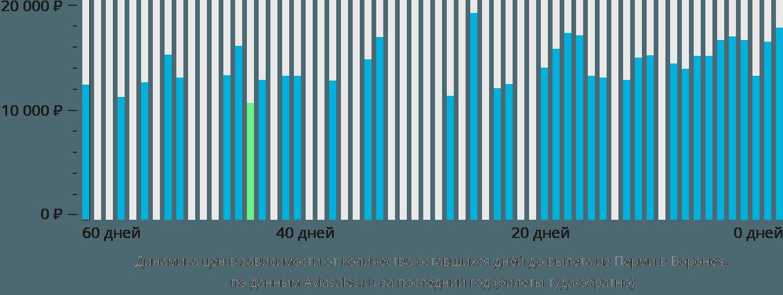 Динамика цен в зависимости от количества оставшихся дней до вылета из Перми в Воронеж
