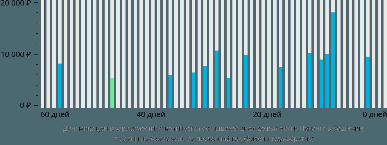 Динамика цен в зависимости от количества оставшихся дней до вылета из Пенанга в Хошимин