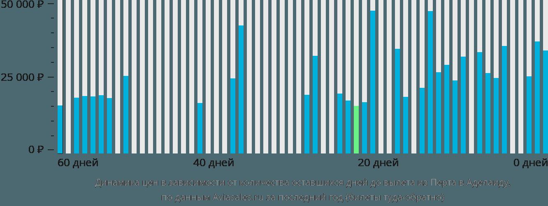 Динамика цен в зависимости от количества оставшихся дней до вылета из Перта в Аделаиду