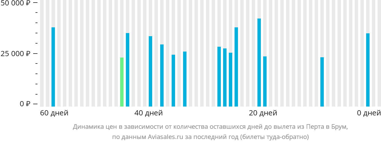 Динамика цен в зависимости от количества оставшихся дней до вылета из Перта в Брум