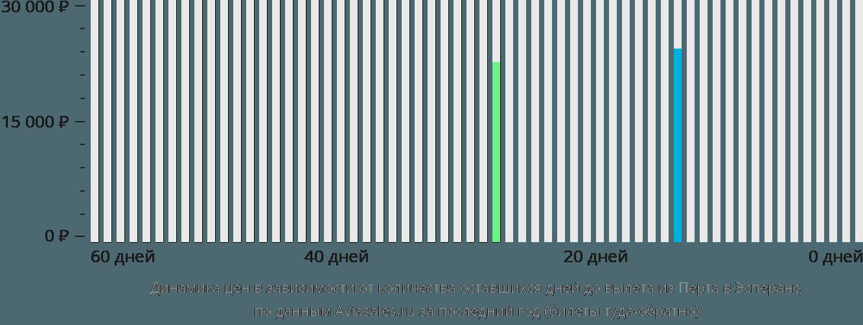 Динамика цен в зависимости от количества оставшихся дней до вылета из Перта в Эсперанс