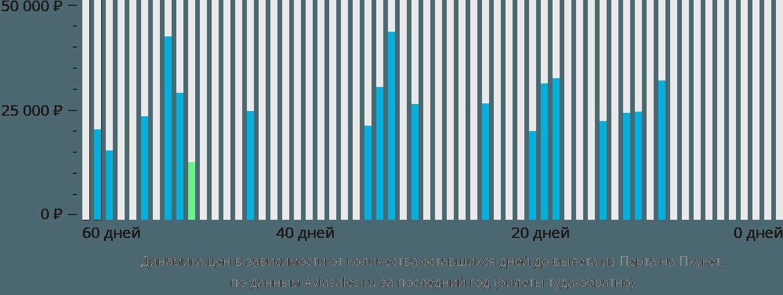 Динамика цен в зависимости от количества оставшихся дней до вылета из Перта на Пхукет