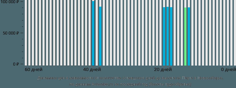 Динамика цен в зависимости от количества оставшихся дней до вылета из Перта в Новосибирск