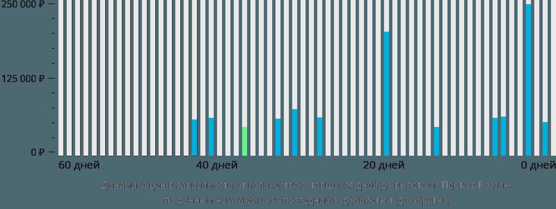 Динамика цен в зависимости от количества оставшихся дней до вылета из Перта в Россию