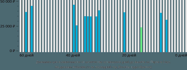 Динамика цен в зависимости от количества оставшихся дней до вылета из Перта в Сеул