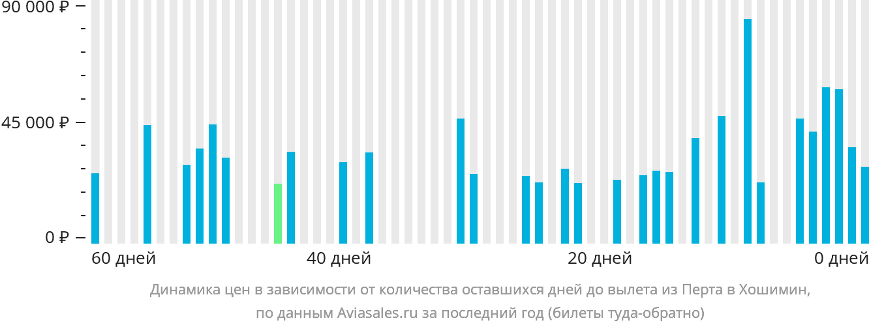 Динамика цен в зависимости от количества оставшихся дней до вылета из Перта в Хошимин