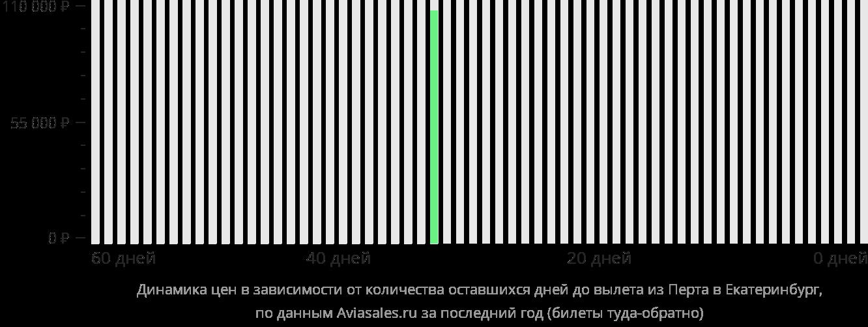 Динамика цен в зависимости от количества оставшихся дней до вылета из Перта в Екатеринбург