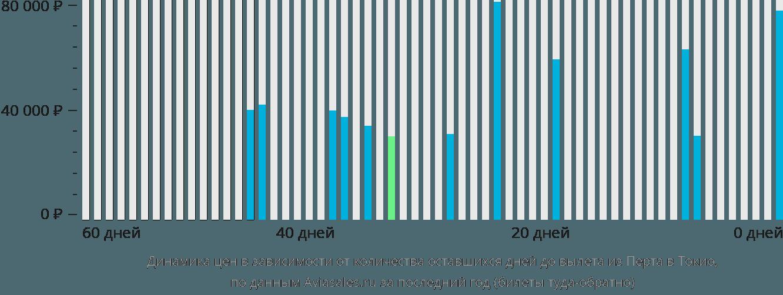Динамика цен в зависимости от количества оставшихся дней до вылета из Перта в Токио