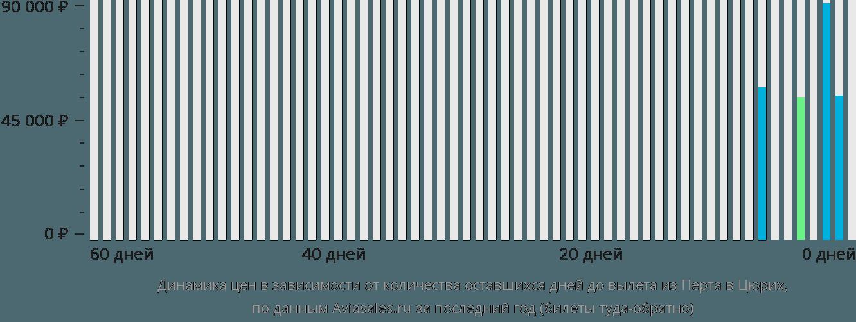 Динамика цен в зависимости от количества оставшихся дней до вылета из Перта в Цюрих