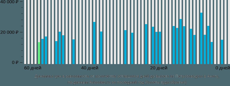 Динамика цен в зависимости от количества оставшихся дней до вылета из Петрозаводска в Анапу