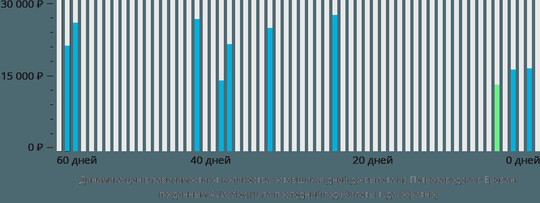 Динамика цен в зависимости от количества оставшихся дней до вылета из Петрозаводска в Ереван