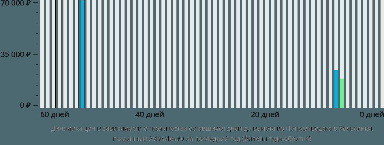 Динамика цен в зависимости от количества оставшихся дней до вылета из Петрозаводска в Хельсинки