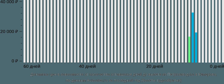 Динамика цен в зависимости от количества оставшихся дней до вылета из Петрозаводска в Кемерово