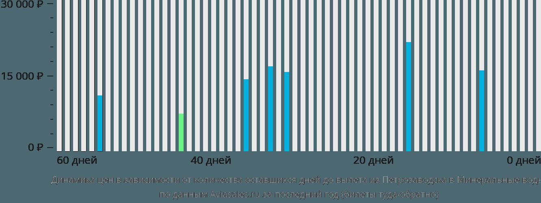 Динамика цен в зависимости от количества оставшихся дней до вылета из Петрозаводска в Минеральные воды