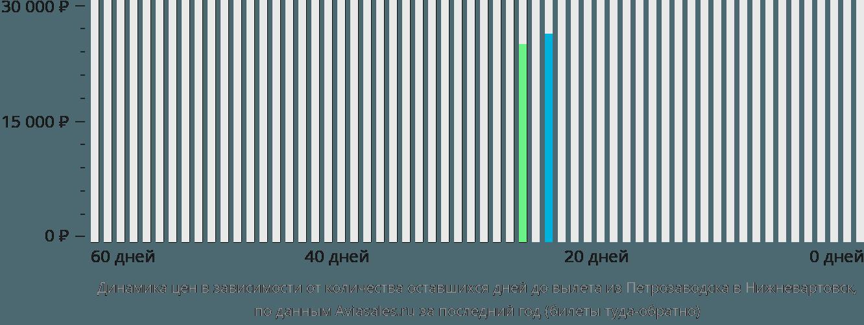 Динамика цен в зависимости от количества оставшихся дней до вылета из Петрозаводска в Нижневартовск
