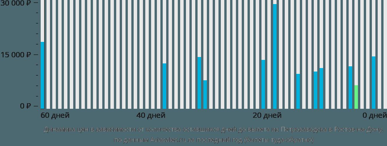 Динамика цен в зависимости от количества оставшихся дней до вылета из Петрозаводска в Ростов-на-Дону