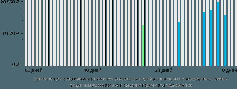 Динамика цен в зависимости от количества оставшихся дней до вылета из Петрозаводска в Тюмень