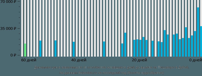 Динамика цен в зависимости от количества оставшихся дней до вылета из Пешавара в Дубай
